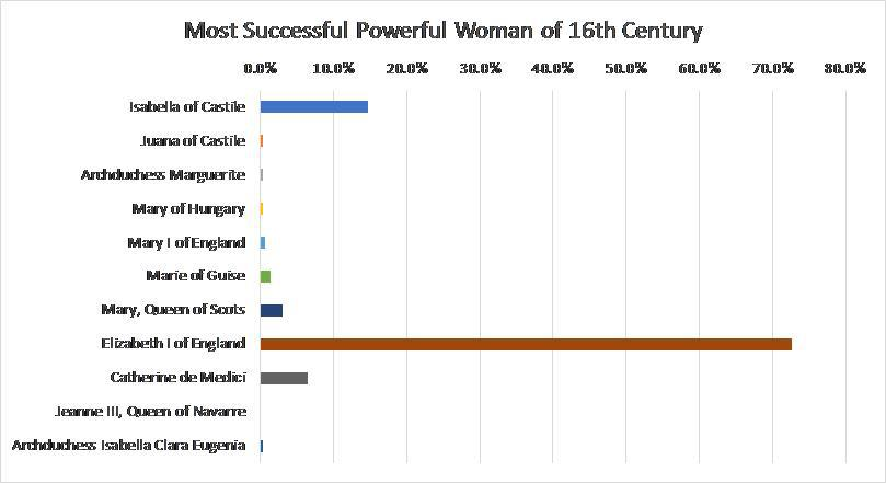 Most Successful Woman Survey Result