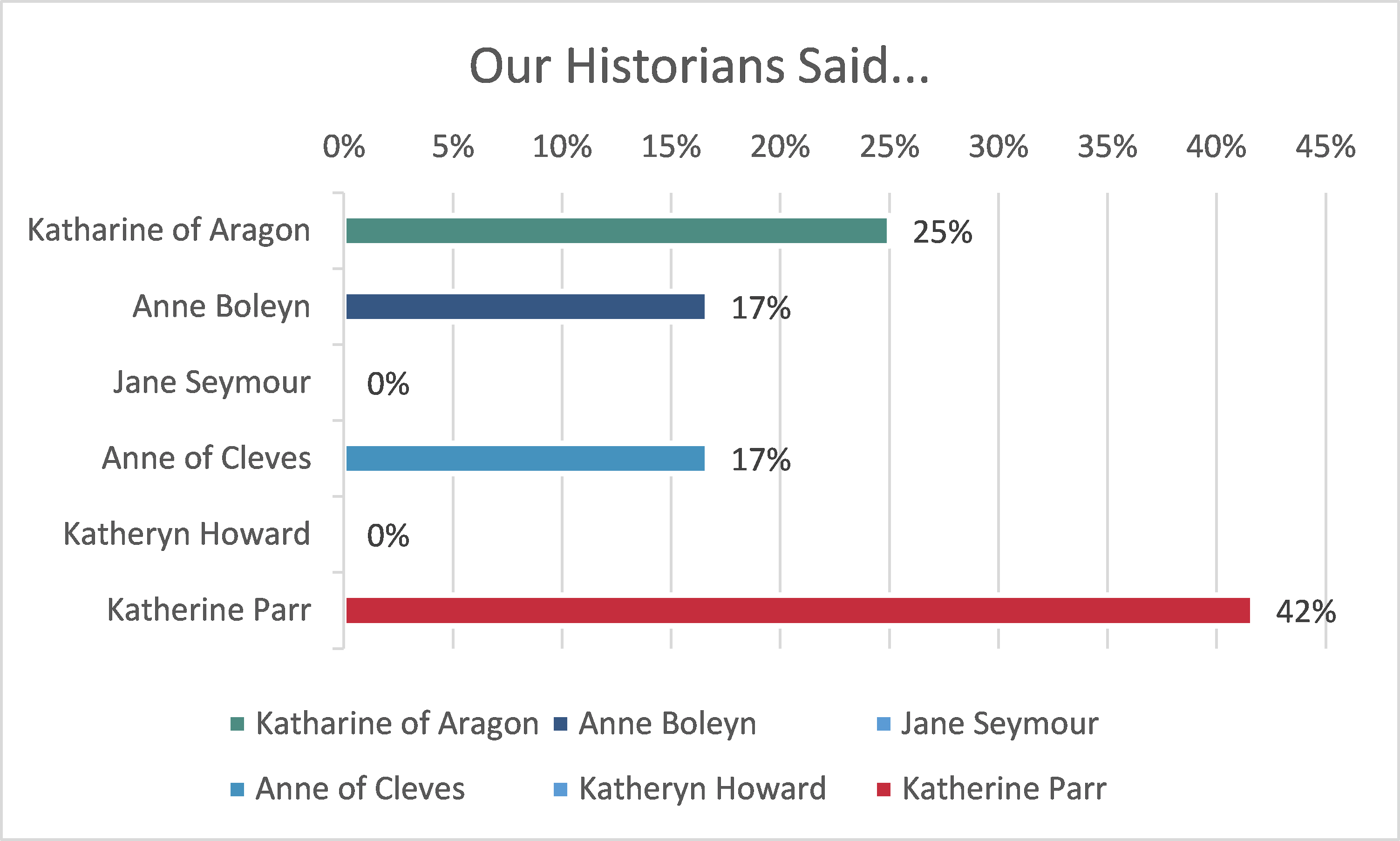 Six Wives Survey Historian Results