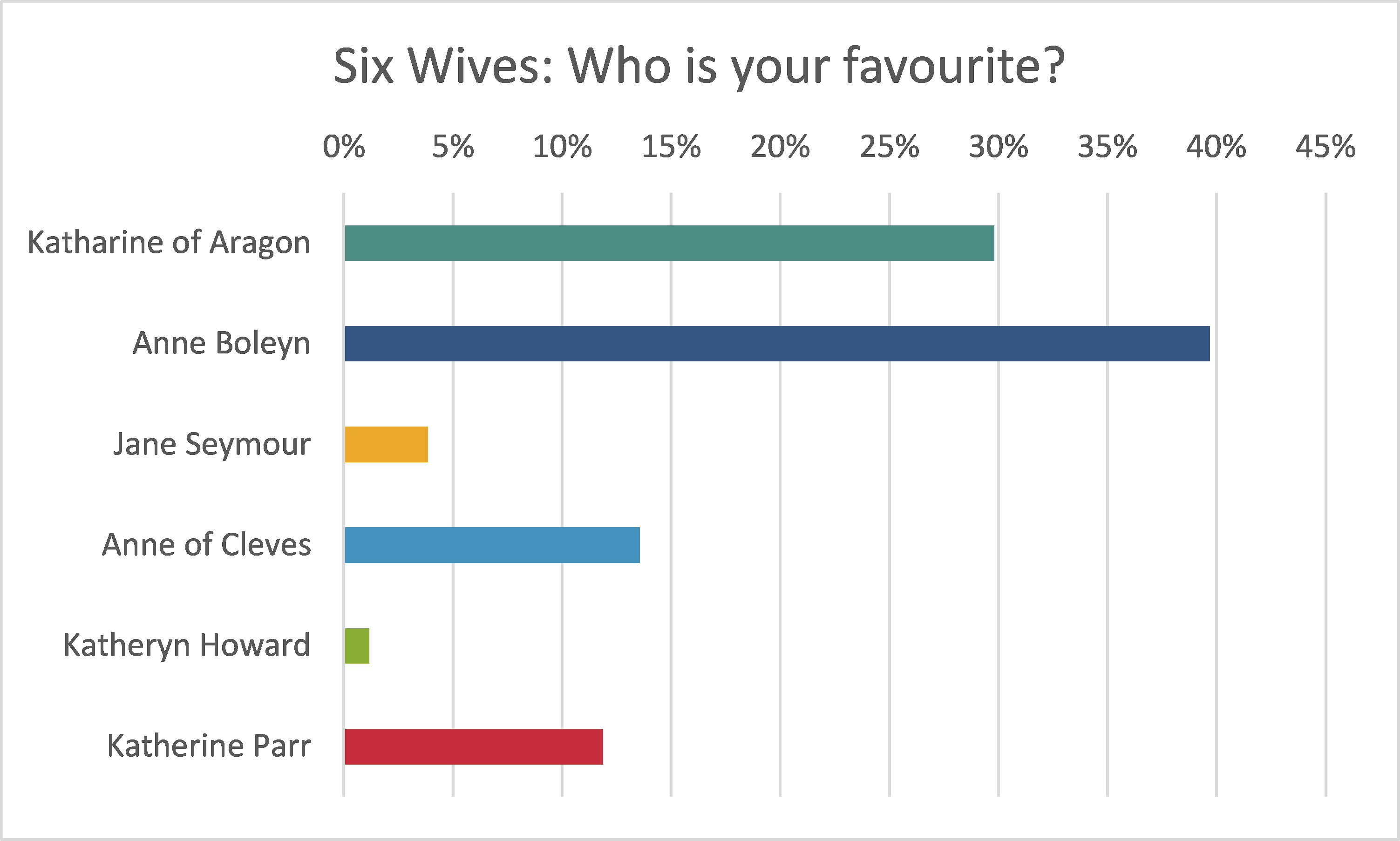 Six Wives Survey Results